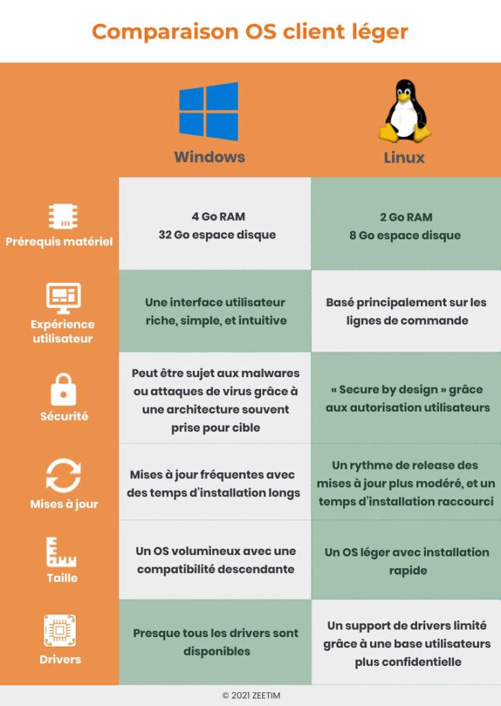 Comparaison entre les systèmes d'exploitation client léger Windows et Linux