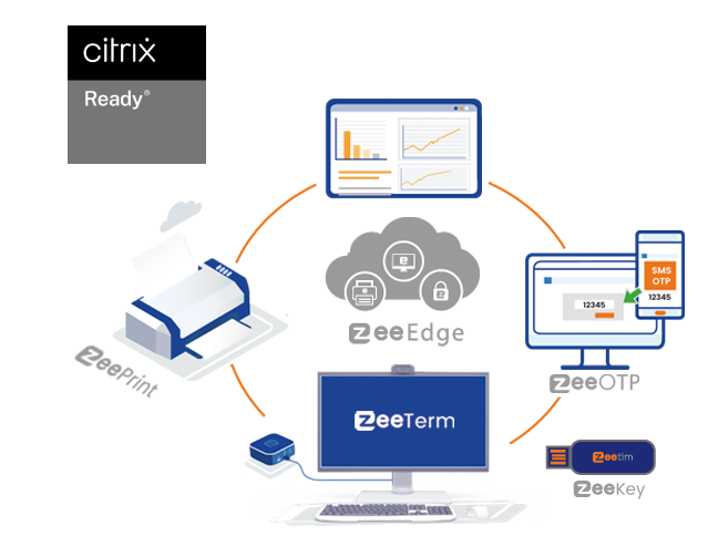 how ZeeTim solutions bring added value to your citrix workspace/ cloud PC.