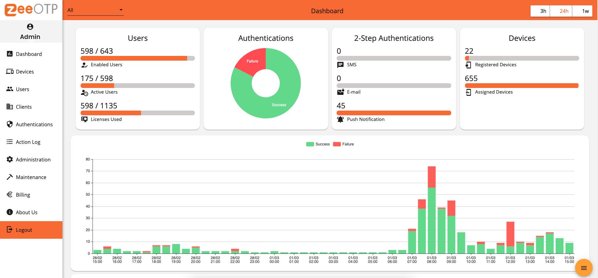 MFA solution ZeeOTP web management console
