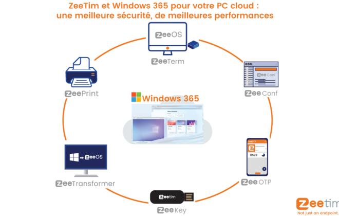Comment ZeeTim est parfait pour Windows 365 et comment il peut augmenter la sécurité et les performances de votre PC cloud