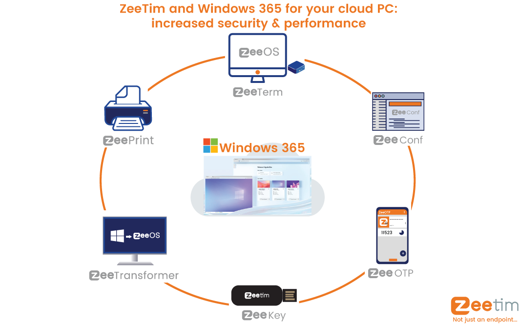 How ZeeTim is perfect for windows 365 & how it can increase the security and performance of your cloud PC