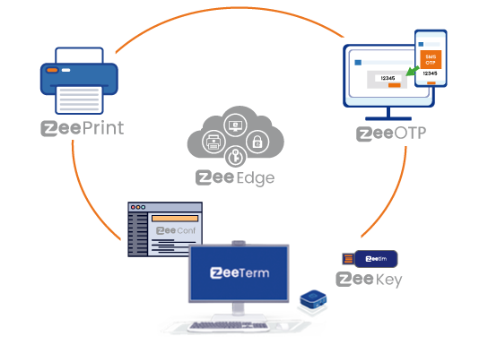 ZeeEdge consists of Thin client, endpoint management tool, remote printing, MFA and password solution.